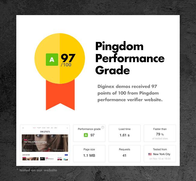 Pindgom 96 rendimiento